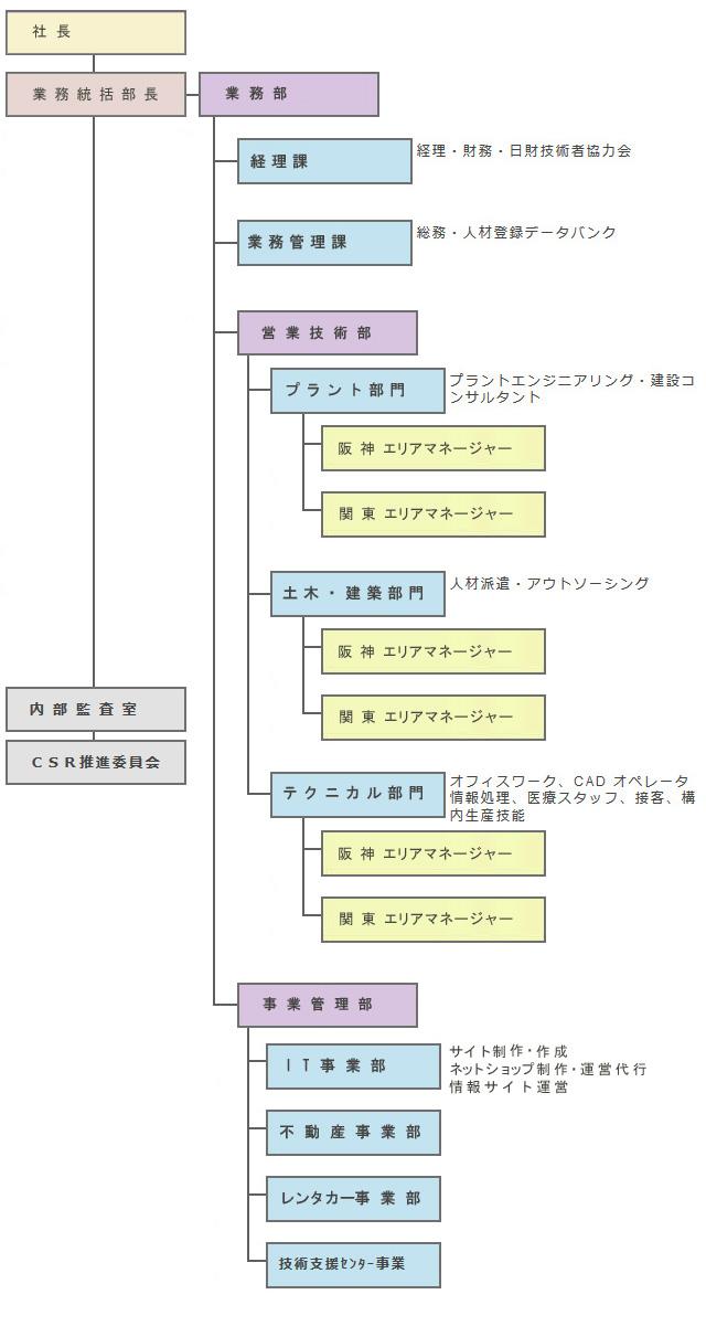 日本人財株式会社組織図